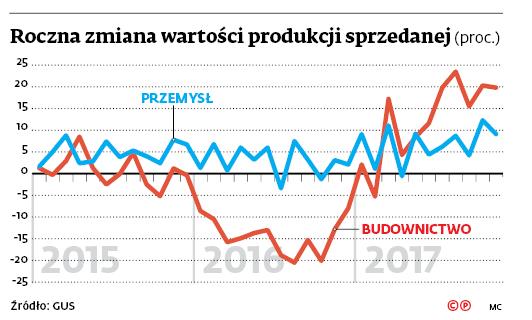 Roczna zmiana wartości produkcji sprzedanej (proc.)