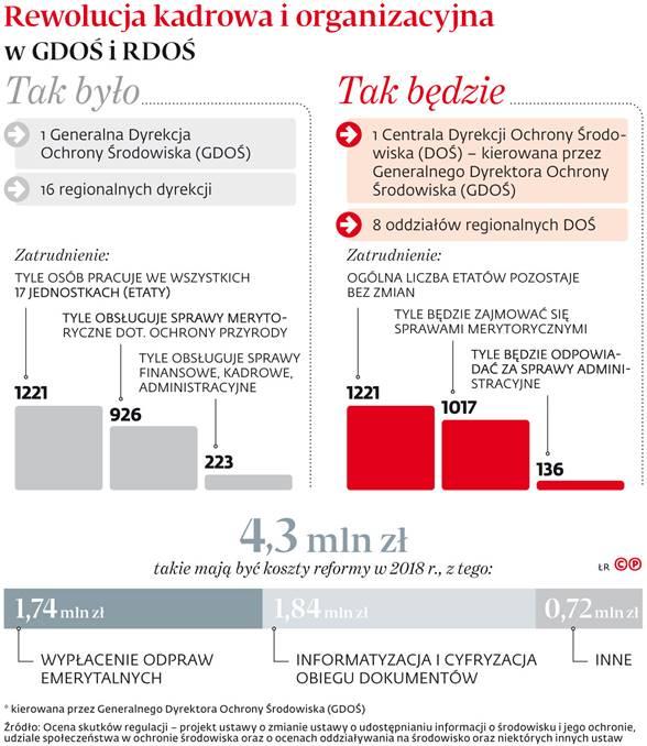 Rewolucja kadrowa i organizacyjna w GDOŚ RDOŚ