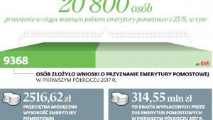 20800 osób przeciętnie w ciągu miesiąca pobiera emerytury pomostowe z ZUS, w tym: