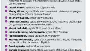 Nieoficjalna lista sędziów kandydujących do KRS