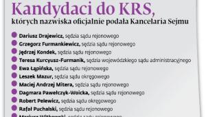 Kandydaci do KRS, których nazwiska oficjalnie podała Kancelaria Sejmu
