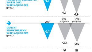 Polska gospodarka i finanse w oczach KE
