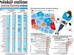 Polska online poniżej średniej unijnej