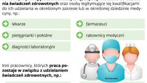 Pracownicy podmiotów medycznych