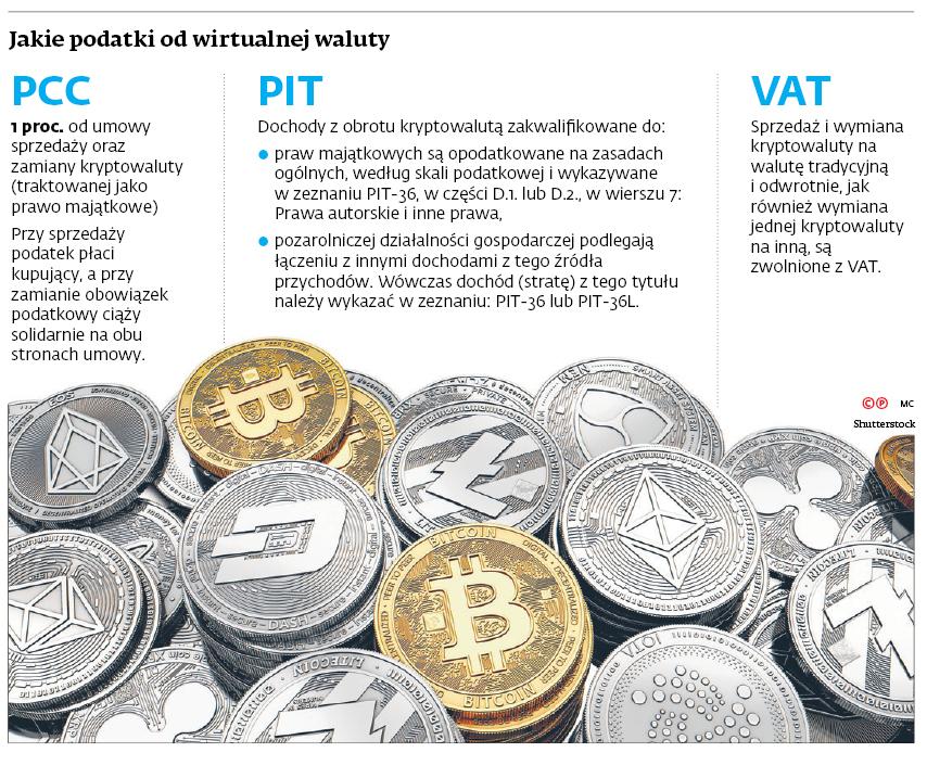 Jakie podatki od wirtualnej waluty