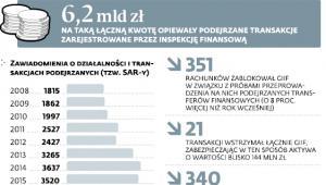 Podejrzane transakcje w 2017 r.