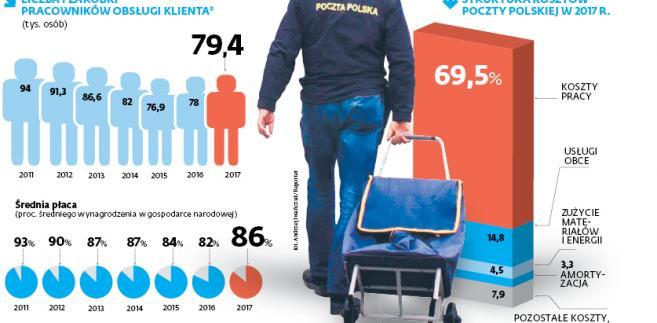 70 proc. kosztów Poczty (4,2 mld z niemal 6 mld zł) to wynagrodzenia