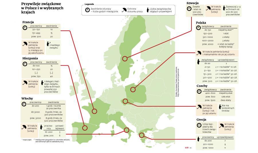Przywileje związkowe w wybranych państwach Europy (c)(p)