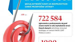 Od 1000 zł do 1 000000 zł mogą wynieść kary za nieporzestrzeganie przepisów ustawy