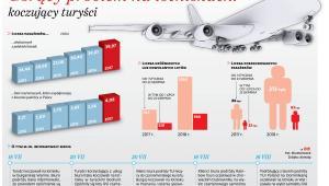 Gorący problem na lotniskach: koczujący turyści