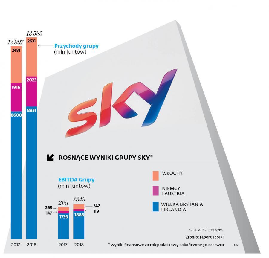 Rosnące wyniki grupy SKY