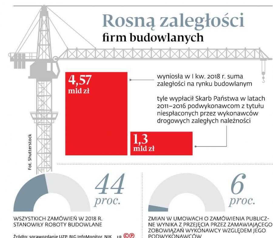 Rosną zaległości firm budowlanych