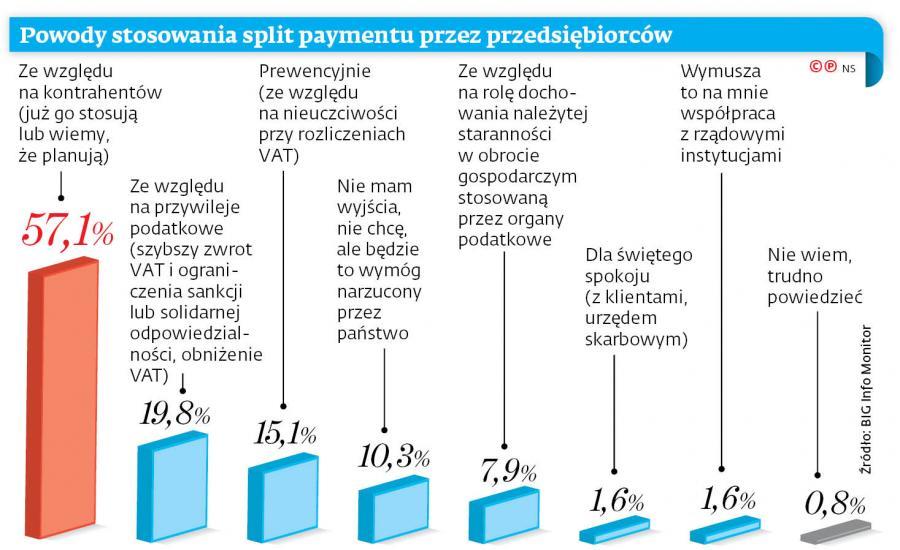 Powody stosowania split paymentu przez przedsiębiorców