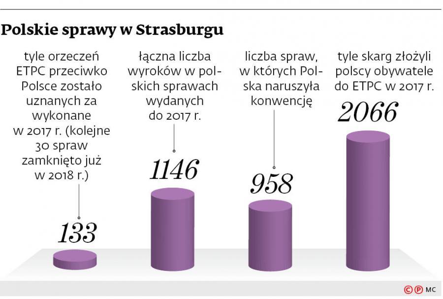 Polskie sprawy w Strasburgu