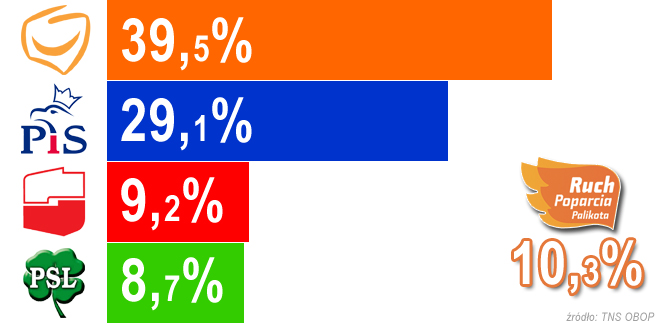 Wybory 2011: najnowszy sondaż - PO zdecydowanie wygrywa, Palikot przed SLD