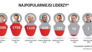 Internauci chętniej dyskutowali o liderach partii. Źródło: www.kompassocialmedia.pl