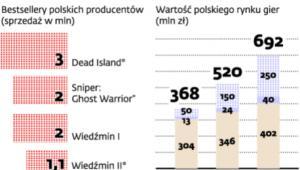 Gry elektroniczne w Polsce