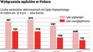 Wyłączenia sędziów w Polsce