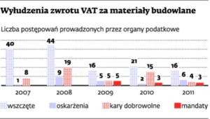 Wyłudzenia zwrotu VAT za materiały budowlane