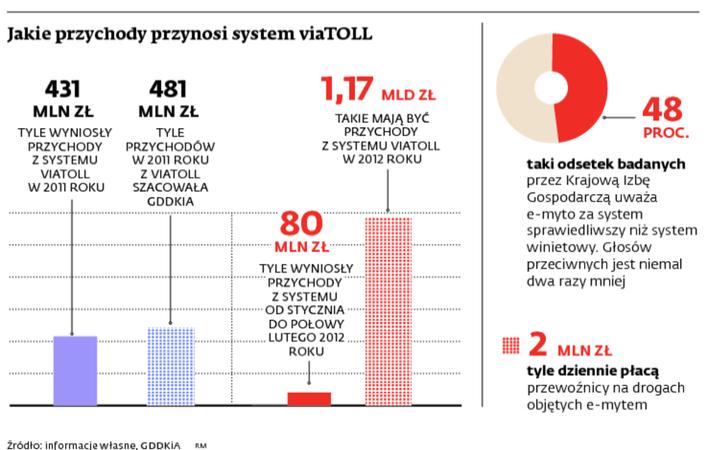 Jakie przychody przynosi system viaTOLL