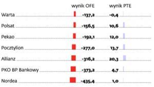 Wyniki finansowe OFE i PTE w 2011 r.