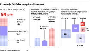 Promocja Polski w związku z Euro 2012