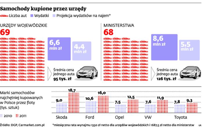 Samochody kupione przez urzędy