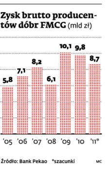 Zysk brutto producentów dóbr FMCG