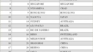 Ranking najdroższych miast na świecie dla rezydenta z zagranicy. Źródło: Mercer