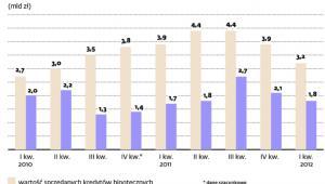 Polski rynek doradztwa finansowego w liczbach (mld zł)