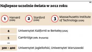 Najlepsze uczelnie świata w 2012 roku