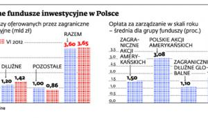 Zagraniczne fundusze inwestycyjne w Polsce