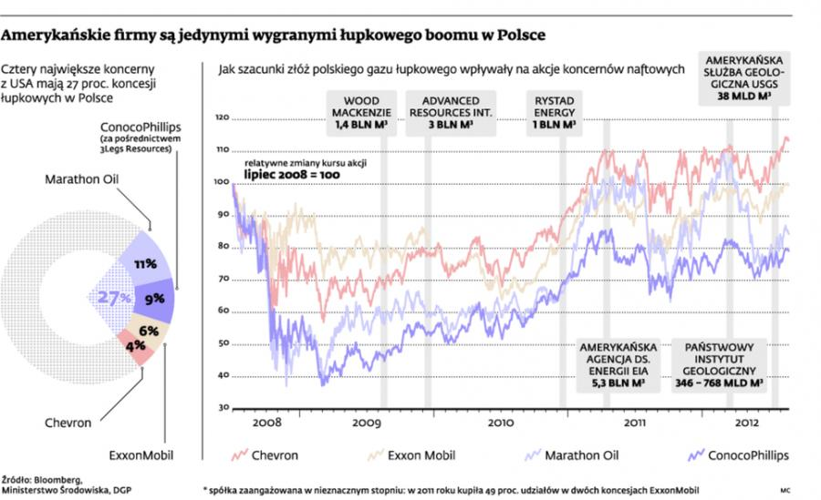 Amerykańskie firmy są jedynymi wygranymi łupkowego boomu w Polsce