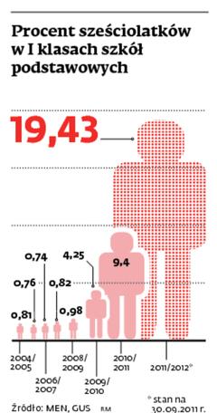 Procent sześciolatków w I klasach szkół podstawowych